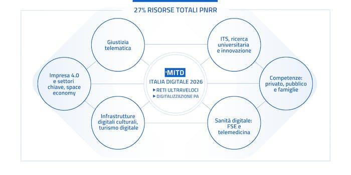 Il 27% delle risorse totali del Pnrr sono per la transizione digitale